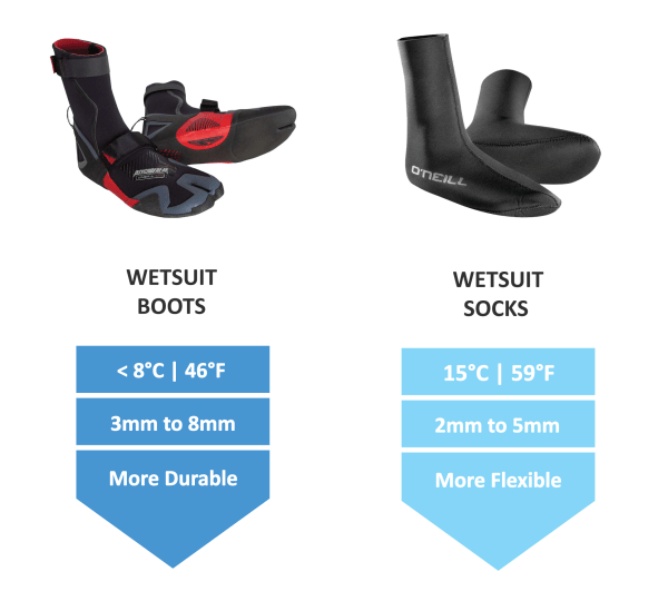 Wetsuit-Buying-Guide-Wetsuit-Boots-vs-Wetsuit-Socks-Guide-thewaveshack.com-resized-min