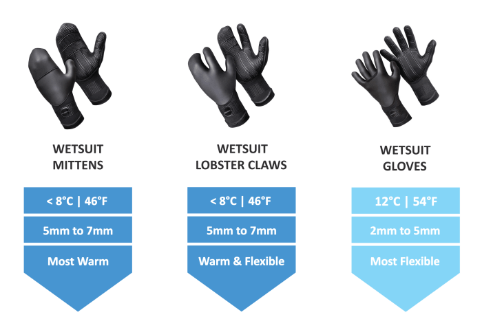 Wetsuit-Buying-Guide-Wetsuit-Gloves-vs-Mittens-vs-Lobster-Claws-Guide-thewaveshack.com-resized-min