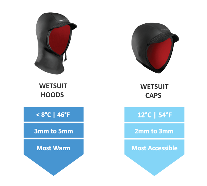 Wetsuit-Buying-Guide-Wetsuit-Hoods-vs-Caps-Guide-thewaveshack.com-resized-min