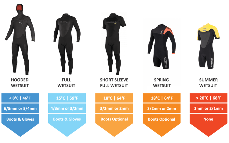 Wetsuit-Buying-Guide-Wetsuit-Temperature-Guide-thewaveshack.com-2-min