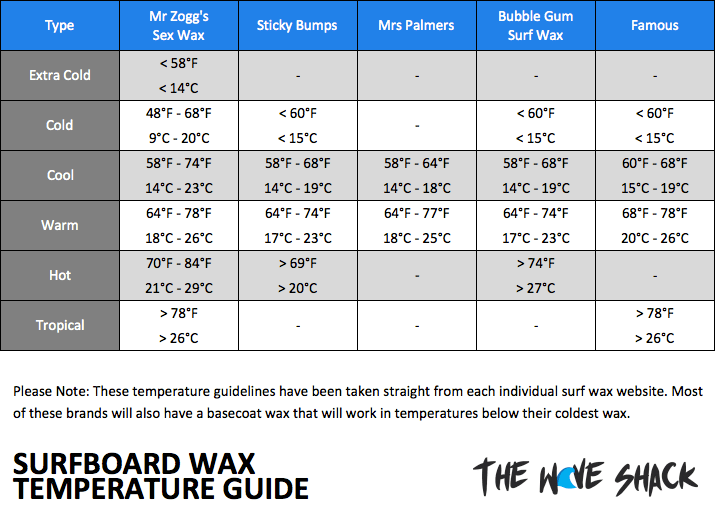 surfboard-buying-guide-wax-temperature-guide